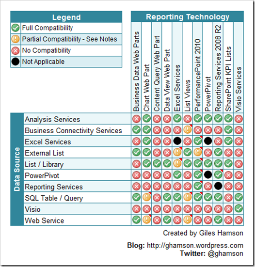 Work In Progress - Reporting Technologies vs. Data Sources