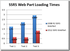 SSRS2008R2vs2012_ProjectPortfolioSSRS_Graph
