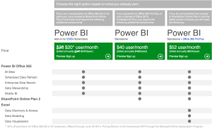 PowerBI Pricing